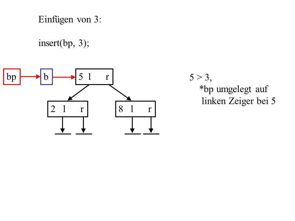 Einfügen von 3: insert(bp, 3); b5 l r 2 l r8 l r bp 5 > 3, *bp umgelegt auf linken Zeiger bei 5