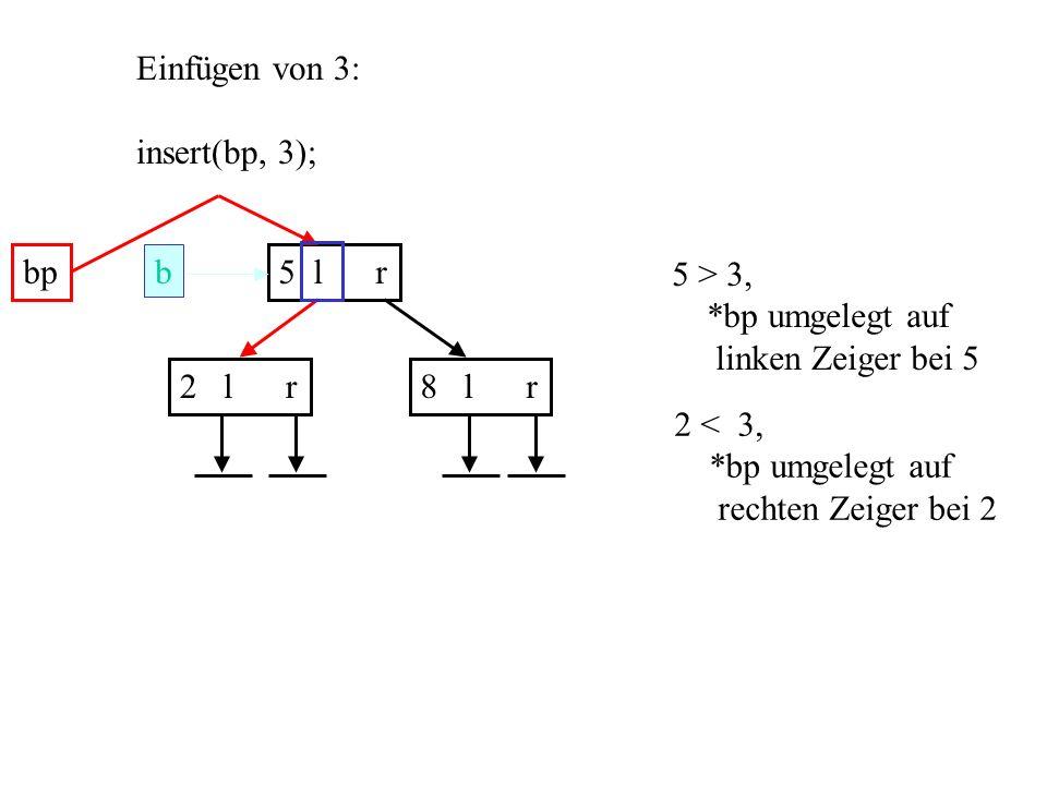 b 5 l r 2 l r8 l r Einfügen von 3: insert(bp, 3); bp 5 > 3, *bp umgelegt auf linken Zeiger bei 5 2 < 3, *bp umgelegt auf rechten Zeiger bei 2