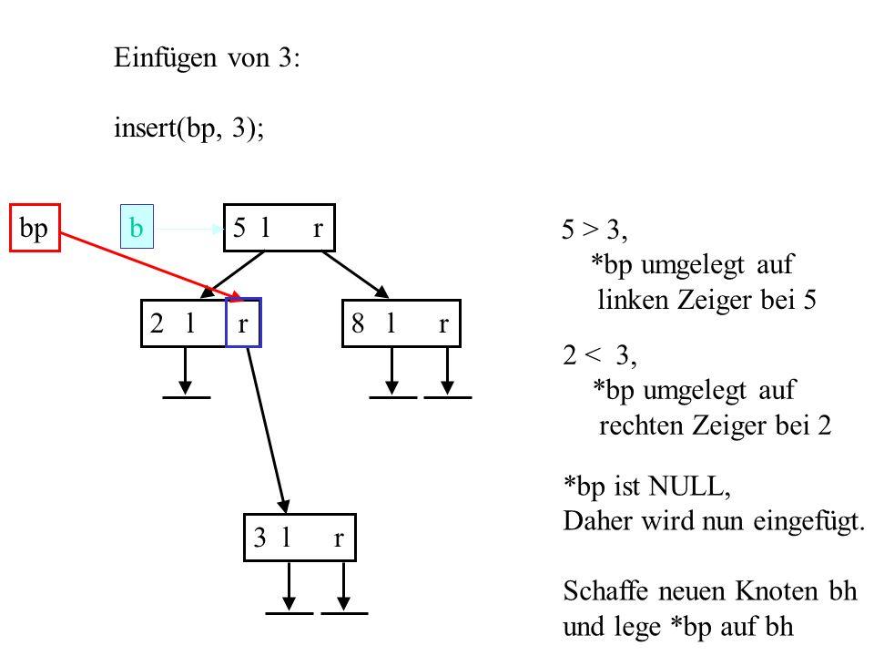 b 5 l r 2 l r8 l r Einfügen von 3: insert(bp, 3); bp 5 > 3, *bp umgelegt auf linken Zeiger bei 5 2 < 3, *bp umgelegt auf rechten Zeiger bei 2 *bp ist NULL, Daher wird nun eingefügt.