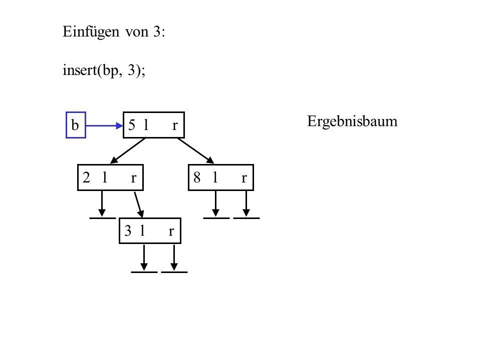b5 l r 2 l r8 l r Einfügen von 3: insert(bp, 3); Ergebnisbaum 3 l r