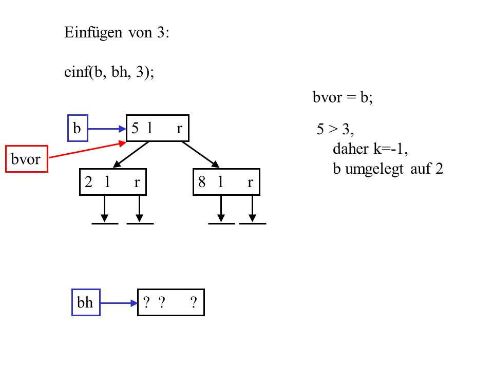 b5 l r 2 l r8 l r Einfügen von 3: einf(b, bh, 3); bh? ? ? bvor = b; bvor 5 > 3, daher k=-1, b umgelegt auf 2