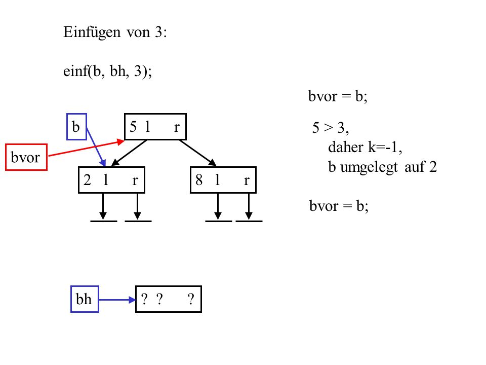 b5 l r 2 l r8 l r Einfügen von 3: einf(b, bh, 3); bh? ? ? bvor = b; bvor 5 > 3, daher k=-1, b umgelegt auf 2 bvor = b;