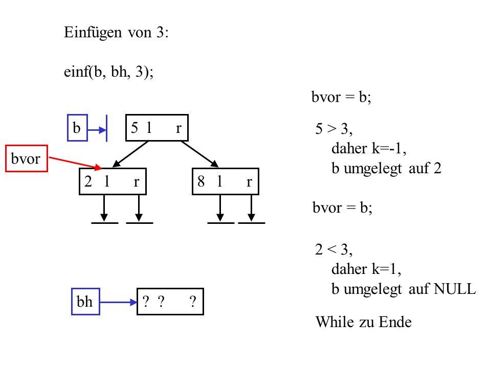 b5 l r 2 l r8 l r Einfügen von 3: einf(b, bh, 3); bh? ? ? bvor = b; bvor 5 > 3, daher k=-1, b umgelegt auf 2 bvor = b; 2 < 3, daher k=1, b umgelegt au