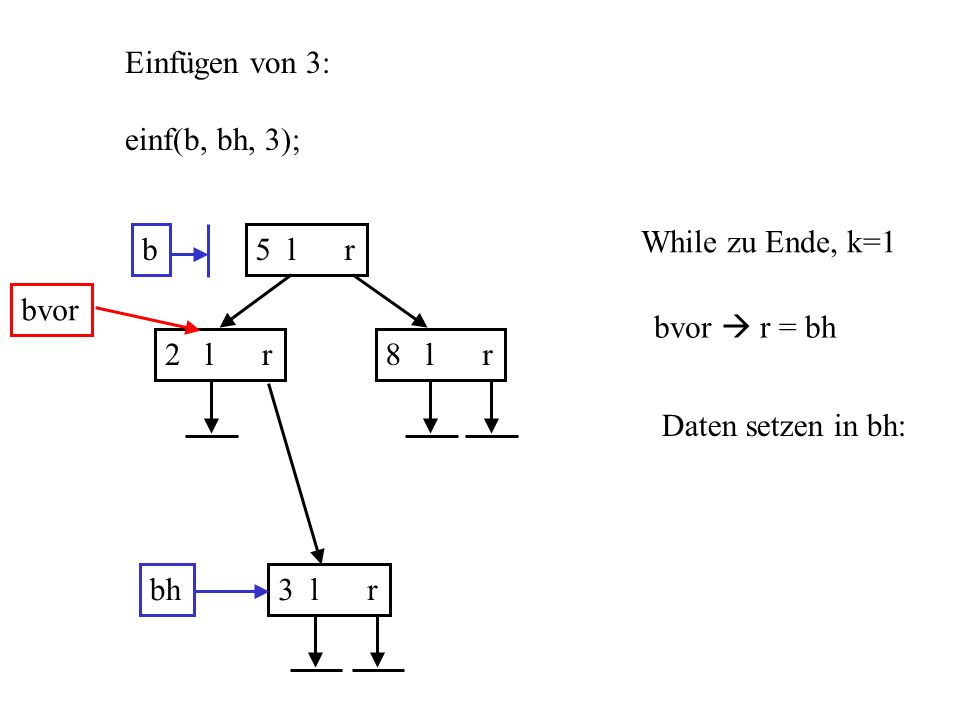 int insert(struct knoten **bp, int y) { while(*bp) { if ((*bp) x == y) return 1; if ((*bp) x > y) bp = &( ( *bp ) l ); else bp = &( ( *bp) r ); } *bp = (struct knoten *)malloc(sizeof(struct knoten)); if (*bp == 0) return 2; (*bp) x = y; (*bp) l = 0; (*bp) r = 0; return 0; }