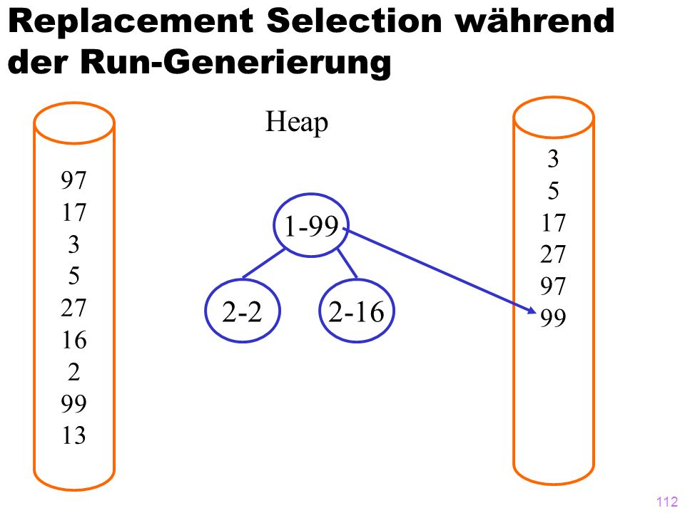 112 Replacement Selection während der Run-Generierung 97 17 3 5 27 16 2 99 13 3 5 17 27 97 99 Heap 1-99 2-22-16