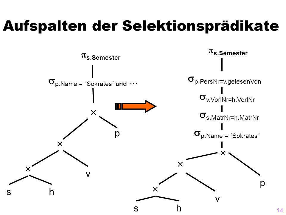 14 Aufspalten der Selektionsprädikate sh v p p.Name = ´Sokrates´ and... s.Semester sh v p p.PersNr=v.gelesenVon s.Semester p.Name = ´Sokrates´ s.MatrN