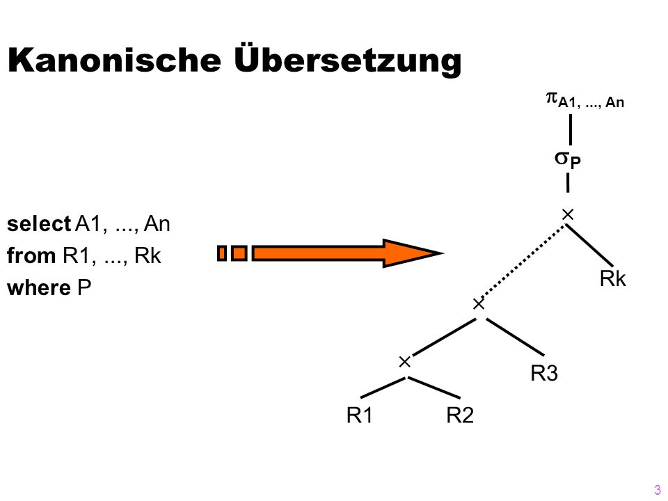 3 Kanonische Übersetzung select A1,..., An from R1,..., Rk where P R1R2 R3 Rk P A1,..., An