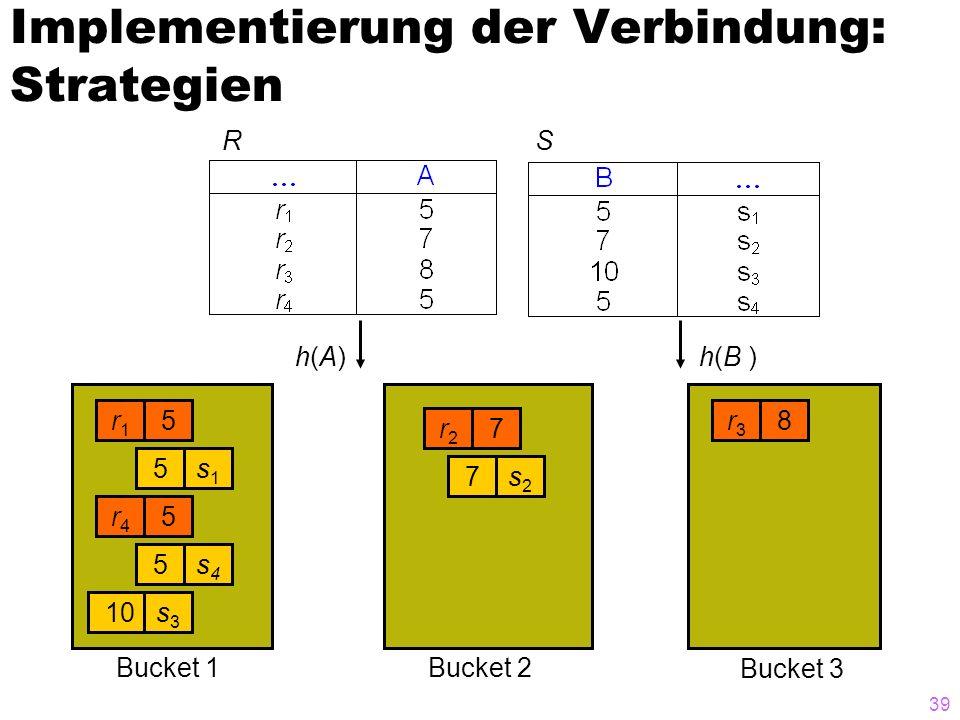 39 Implementierung der Verbindung: Strategien RS r1r1 5 s1s1 5 r4r4 5 s4s4 5 10s3s3 r2r2 7 s2s2 7 r3r3 8 h(A)h(A)h(B ) Bucket 3 Bucket 2Bucket 1
