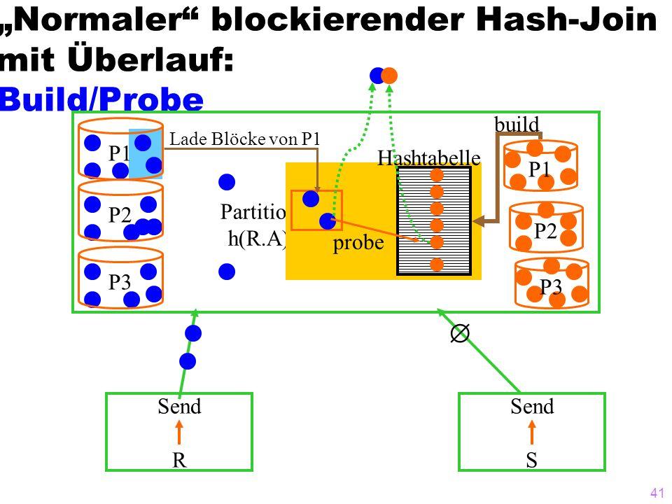41 Normaler blockierender Hash-Join mit Überlauf: Build/Probe Send R Send S P1 P2P3 Partition h(R.A) P1 P2 P3 build Hashtabelle probe Lade Blöcke von P1