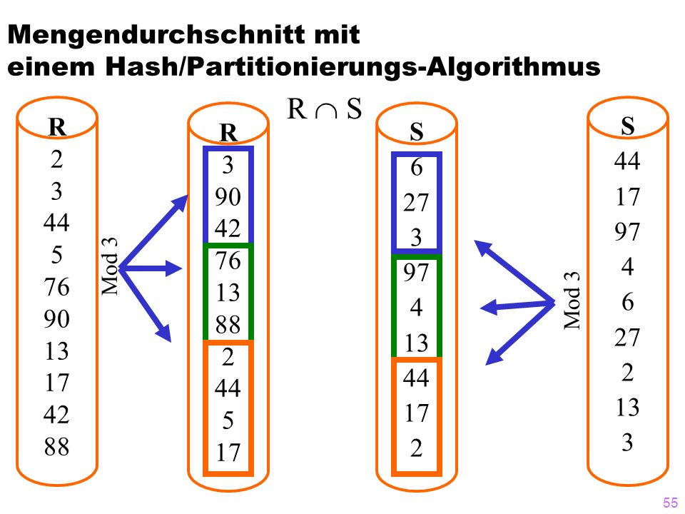 55 Mengendurchschnitt mit einem Hash/Partitionierungs-Algorithmus R 2 3 44 5 76 90 13 17 42 88 S 44 17 97 4 6 27 2 13 3 R S R 3 90 42 76 13 88 2 44 5 17 S 6 27 3 97 4 13 44 17 2 Mod 3