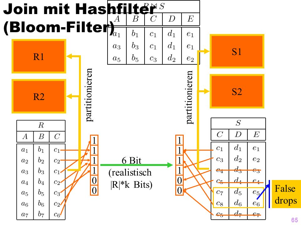 65 1 1 1 1 0 0 1 1 1 1 0 0 False drops 6 Bit (realistisch |R|*k Bits) Join mit Hashfilter (Bloom-Filter) R1 R2 partitionieren S1 S2 partitionieren