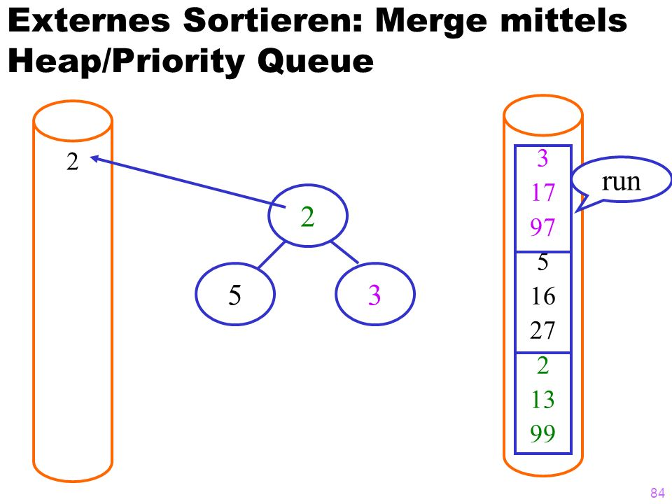 84 Externes Sortieren: Merge mittels Heap/Priority Queue 2 3 17 97 5 16 27 2 13 99 run 2 53