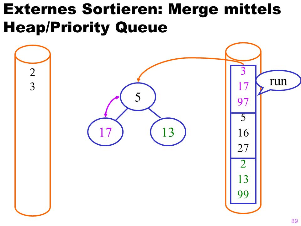 89 Externes Sortieren: Merge mittels Heap/Priority Queue 2323 3 17 97 5 16 27 2 13 99 run 5 1713