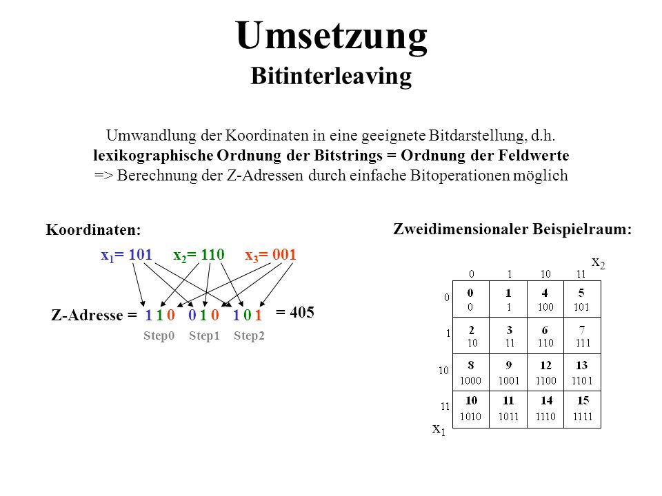 Umsetzung Bitinterleaving Umwandlung der Koordinaten in eine geeignete Bitdarstellung, d.h. lexikographische Ordnung der Bitstrings = Ordnung der Feld