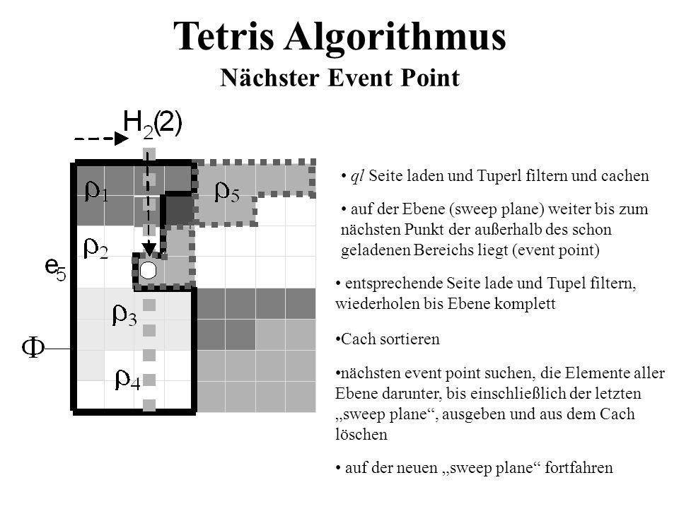 Tetris Algorithmus Nächster Event Point ql Seite laden und Tuperl filtern und cachen auf der Ebene (sweep plane) weiter bis zum nächsten Punkt der auß