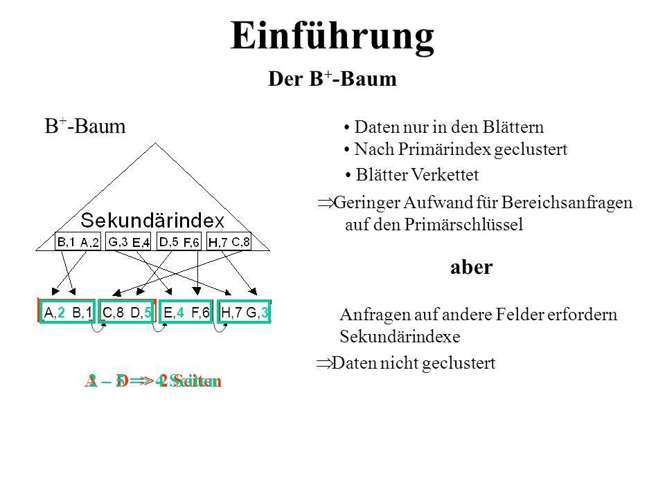 Einführung B + -Baum Primärindex A,2B,1C,8D,5E,4F,6G,3H,7 Daten nur in den Blättern Nach Primärindex geclustert Blätter Verkettet Geringer Aufwand für