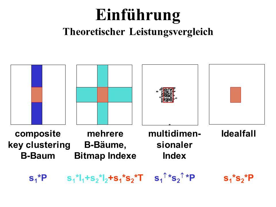 Einführung Theoretischer Leistungsvergleich Idealfall s 1 *s 2 *P multidimen- sionaler Index s 1 *s 2 *P mehrere B-Bäume, Bitmap Indexe s 1 *I 1 +s 2