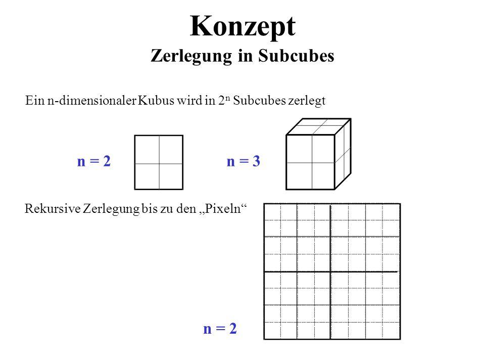 Konzept Zerlegung in Subcubes Ein n-dimensionaler Kubus wird in 2 n Subcubes zerlegt n = 2n = 3 Rekursive Zerlegung bis zu den Pixeln n = 2