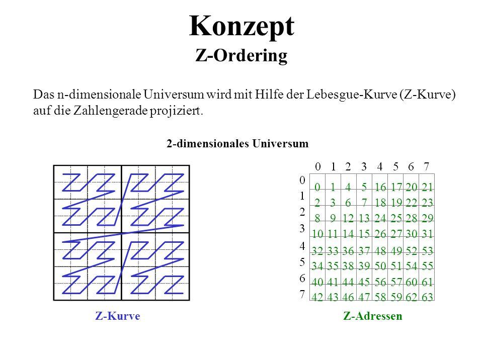 Konzept Z-Ordering Das n-dimensionale Universum wird mit Hilfe der Lebesgue-Kurve (Z-Kurve) auf die Zahlengerade projiziert. 2-dimensionales Universum