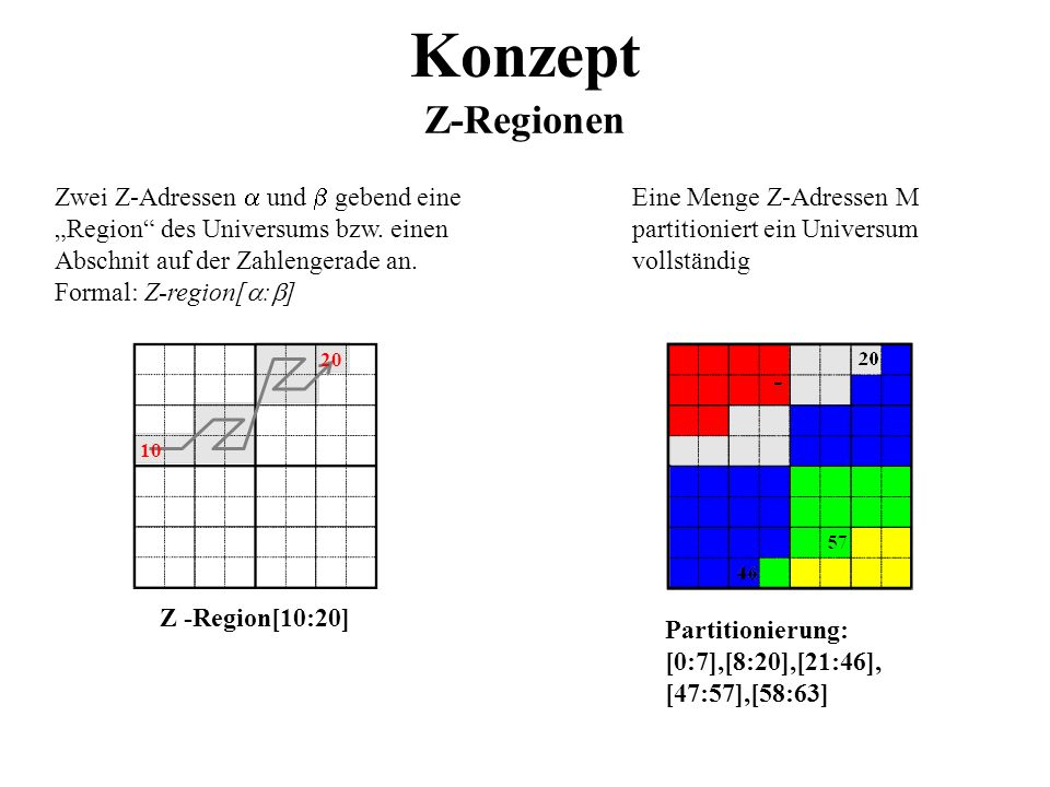 Z -Region[10:20] Konzept Z-Regionen 10 20 Partitionierung: [0:7],[8:20],[21:46], [47:57],[58:63] Zwei Z-Adressen und gebend eine Region des Universums