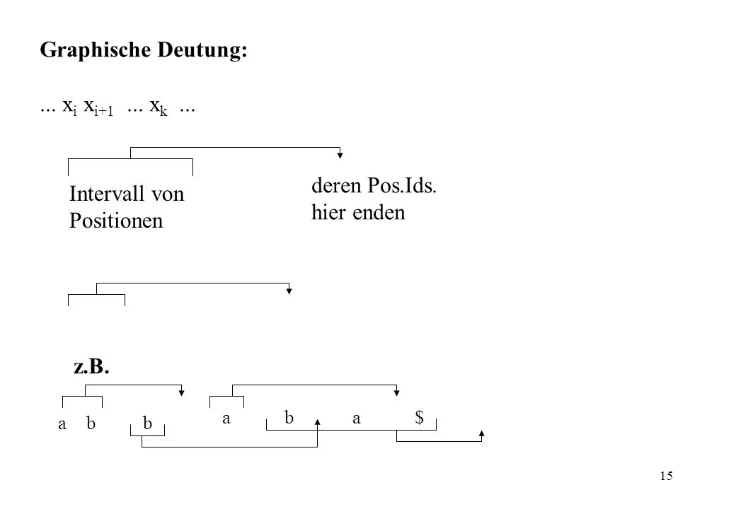 15 Graphische Deutung:... x i x i+1... x k... deren Pos.Ids. hier enden Intervall von Positionen z.B. a a bb ba$