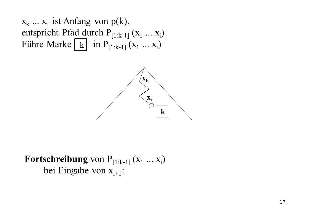 17 x k... x i ist Anfang von p(k), entspricht Pfad durch P [1:k-1] (x 1... x i ) Führe Marke in P [1:k-1] (x 1... x i ) k k xixi xkxk Fortschreibung v