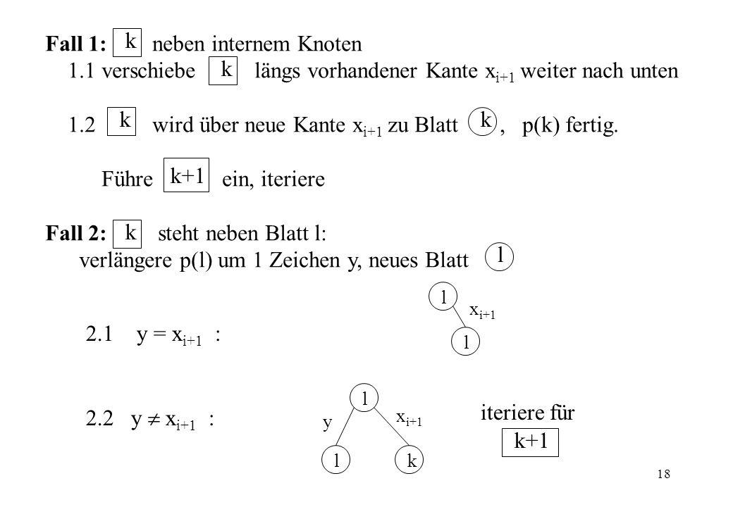 18 Fall 1: neben internem Knoten 1.1 verschiebe längs vorhandener Kante x i+1 weiter nach unten 1.2 wird über neue Kante x i+1 zu Blatt, p(k) fertig.