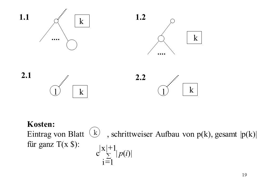 19 k k k k 1.11.2 2.1 2.2 Kosten: Eintrag von Blatt, schrittweiser Aufbau von p(k), gesamt |p(k)| für ganz T(x $): k 1|x| 1i |)(|cip ll