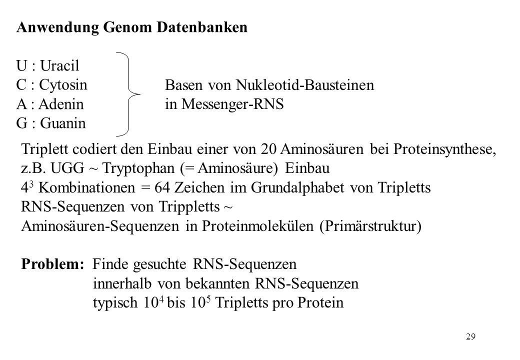 29 Anwendung Genom Datenbanken U : Uracil C : Cytosin A : Adenin G : Guanin Basen von Nukleotid-Bausteinen in Messenger-RNS Triplett codiert den Einba