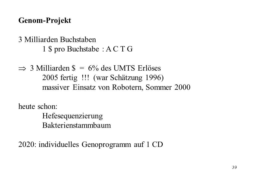 39 Genom-Projekt 3 Milliarden Buchstaben 1 $ pro Buchstabe : A C T G 3 Milliarden $ = 6% des UMTS Erlöses 2005 fertig !!! (war Schätzung 1996) massive