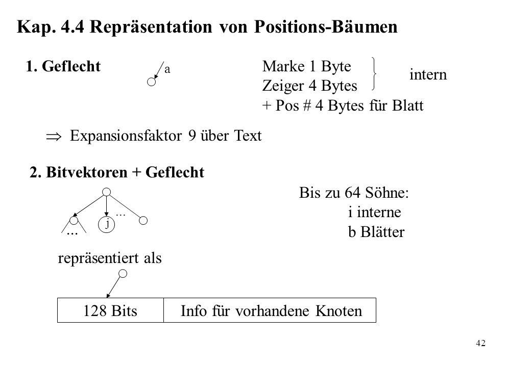 42 Kap. 4.4 Repräsentation von Positions-Bäumen 1. GeflechtMarke 1 Byte Zeiger 4 Bytes + Pos # 4 Bytes für Blatt intern Expansionsfaktor 9 über Text 2
