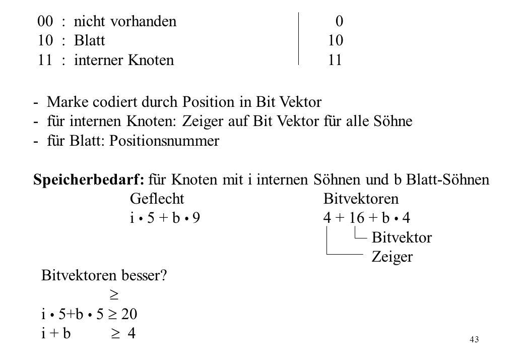 43 00 : nicht vorhanden 0 10: Blatt10 11: interner Knoten11 - Marke codiert durch Position in Bit Vektor - für internen Knoten: Zeiger auf Bit Vektor