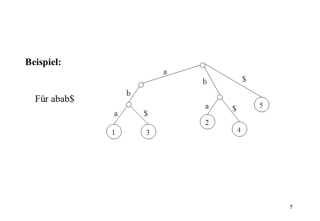 5 Beispiel: Für abab$ 1 2 3 4 5 a b a a b $ $ $