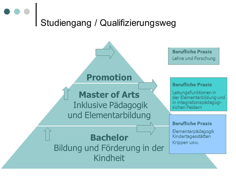 Studiengang / Qualifizierungsweg Berufliche Praxis Elementarpädagogik Kindertagesstätten Krippen usw. Berufliche Praxis Lehre und Forschung Berufliche