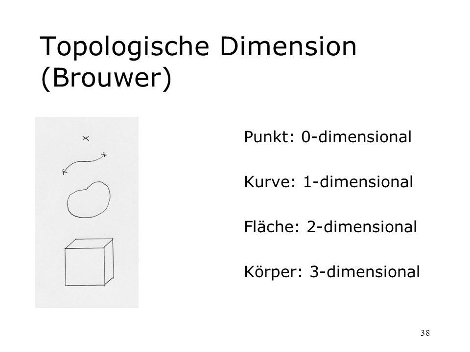 38 Topologische Dimension (Brouwer) Punkt: 0-dimensional Kurve: 1-dimensional Fläche: 2-dimensional Körper: 3-dimensional