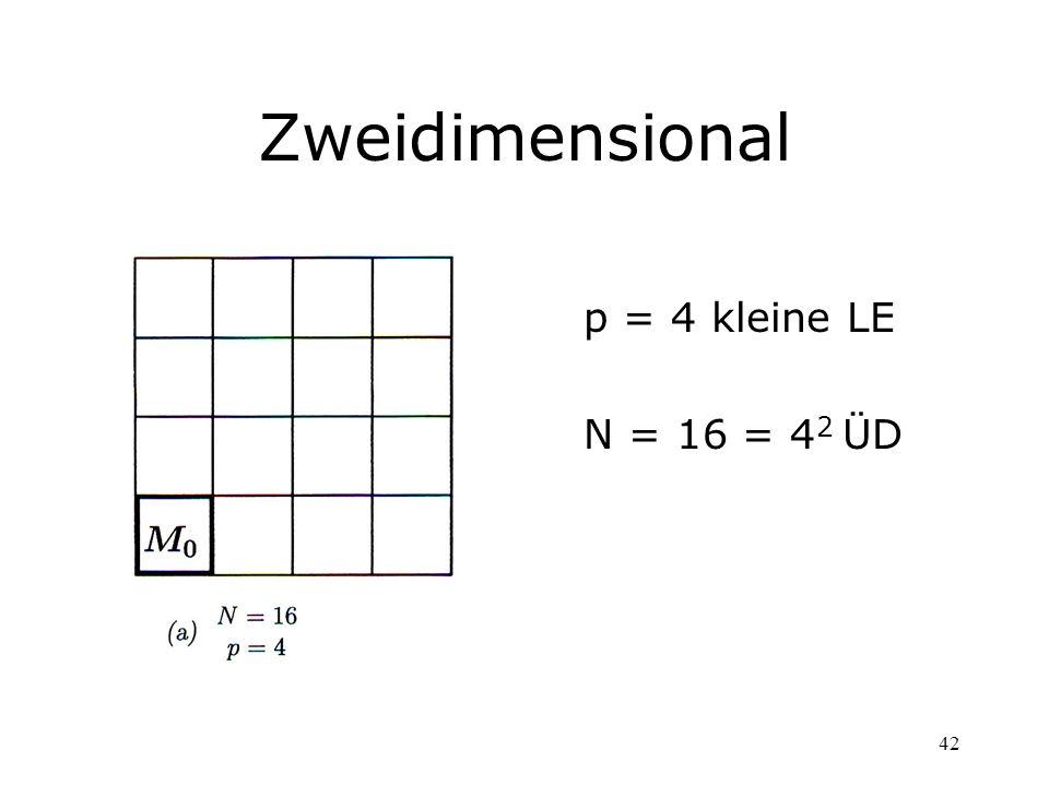 42 Zweidimensional p = 4 kleine LE N = 16 = 4 2 ÜD