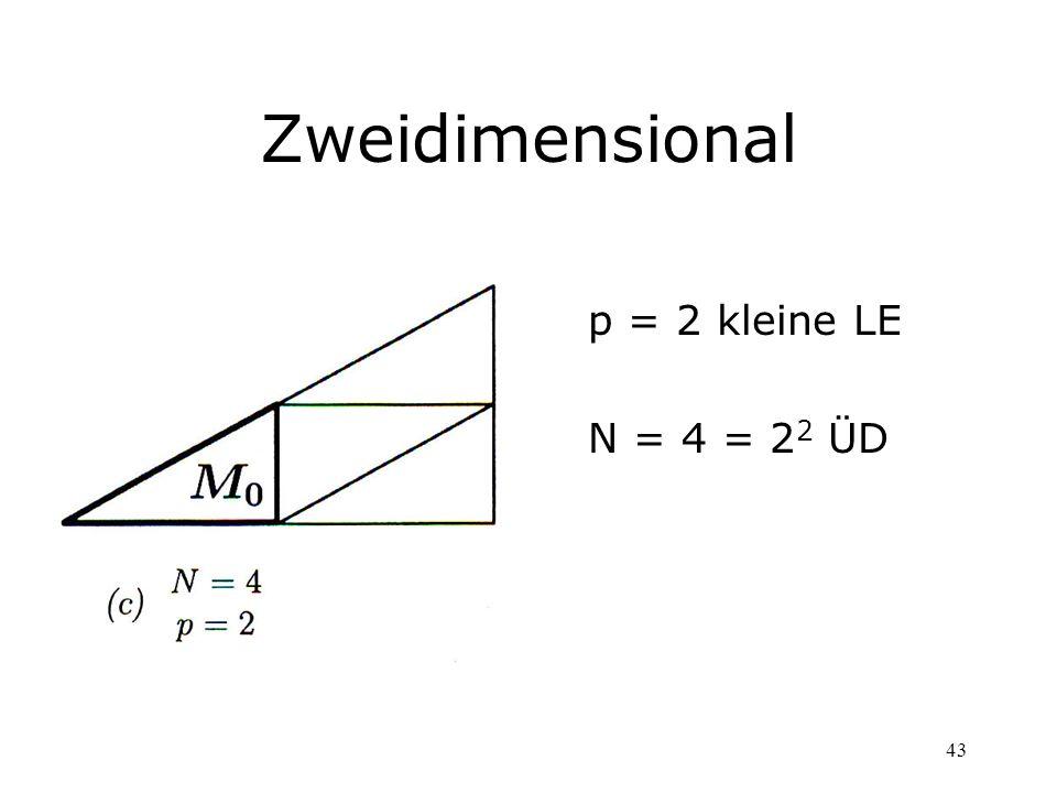 43 Zweidimensional p = 2 kleine LE N = 4 = 2 2 ÜD