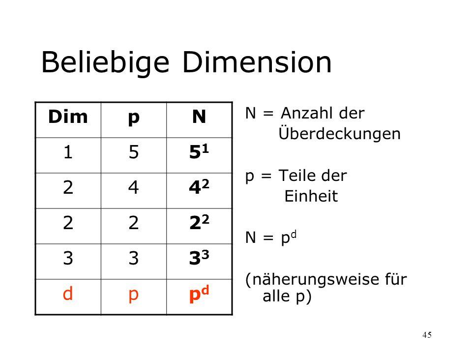 45 Beliebige Dimension N = Anzahl der Überdeckungen p = Teile der Einheit N = p d (näherungsweise für alle p) DimpN 155151 244242 222 333 dppdpd