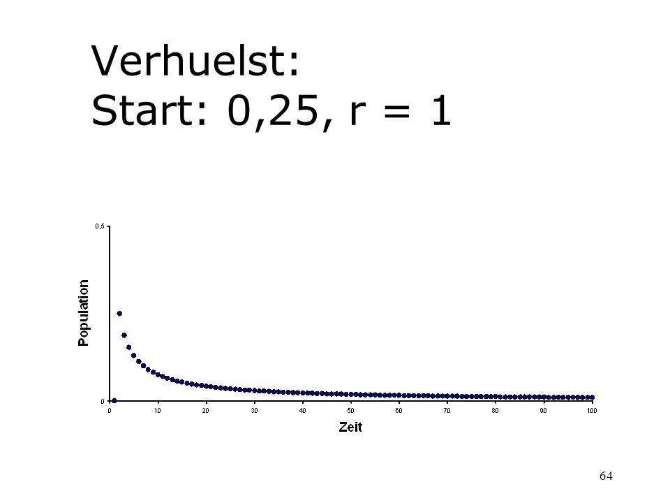 64 Verhuelst: Start: 0,25, r = 1