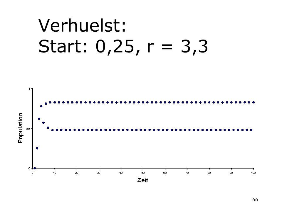 66 Verhuelst: Start: 0,25, r = 3,3
