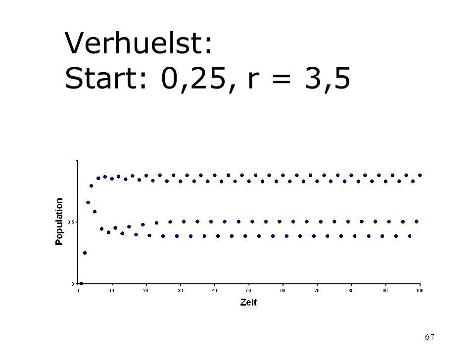 67 Verhuelst: Start: 0,25, r = 3,5