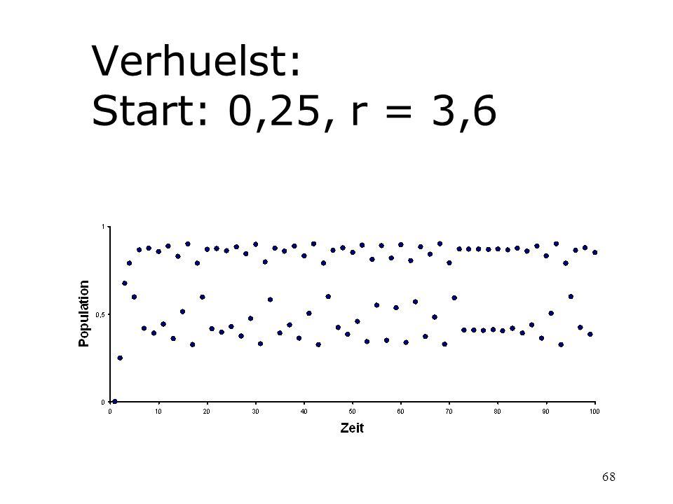 68 Verhuelst: Start: 0,25, r = 3,6