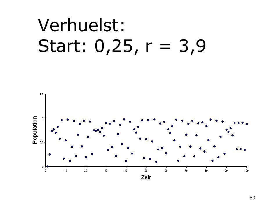 69 Verhuelst: Start: 0,25, r = 3,9