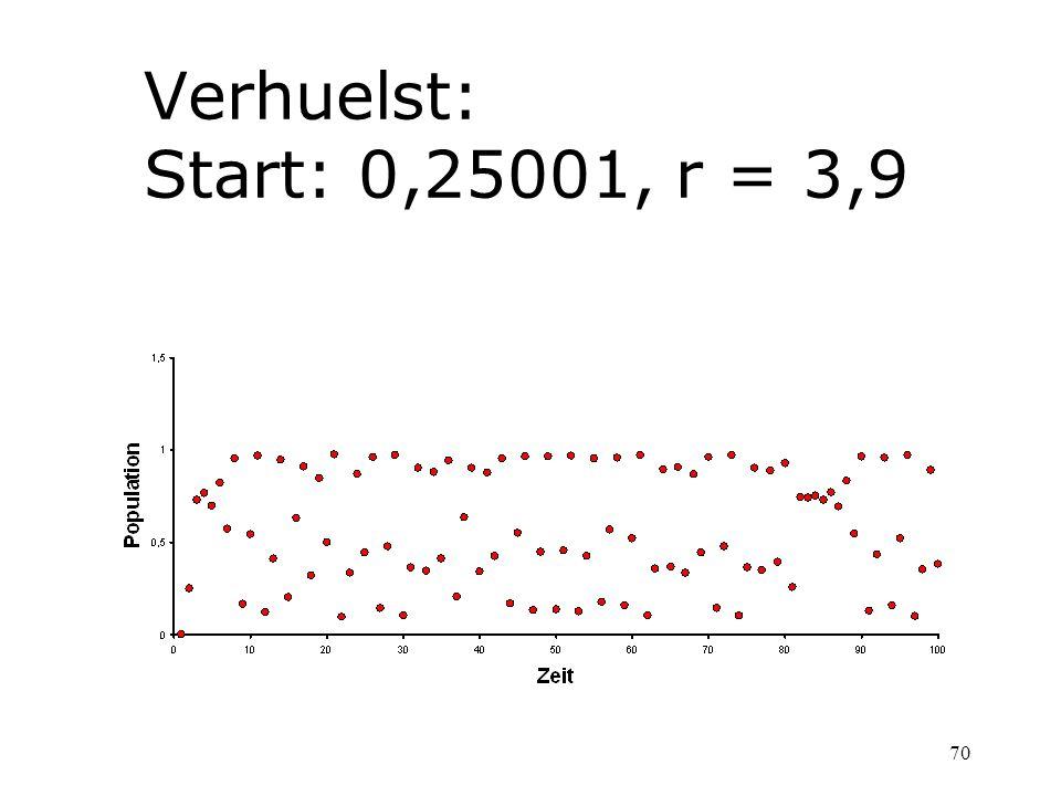 70 Verhuelst: Start: 0,25001, r = 3,9