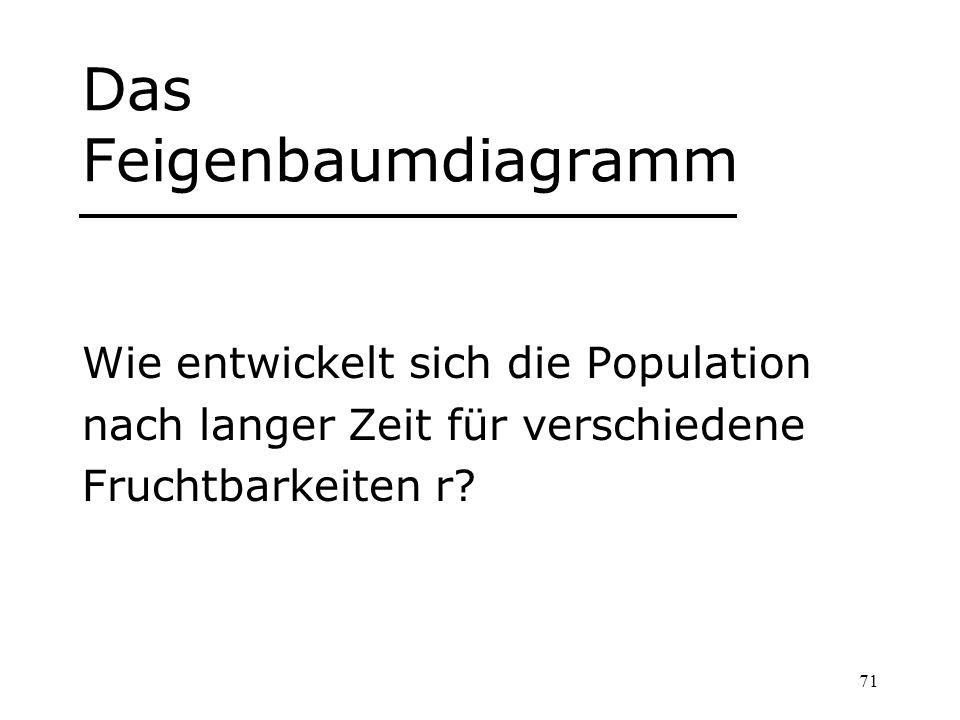 71 Das Feigenbaumdiagramm Wie entwickelt sich die Population nach langer Zeit für verschiedene Fruchtbarkeiten r?