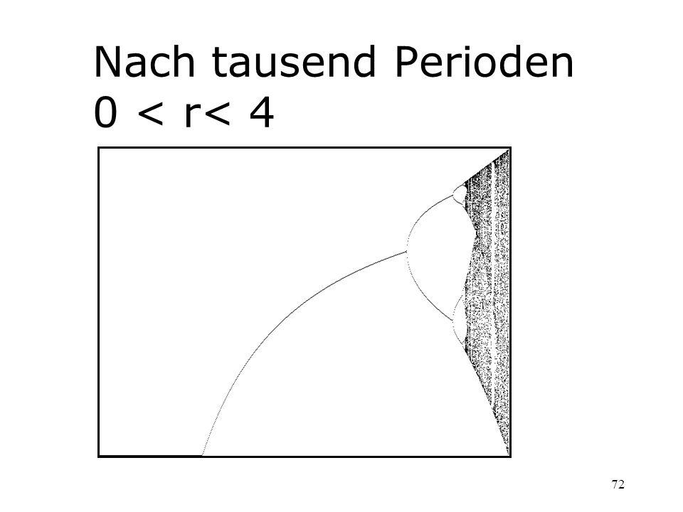 72 Nach tausend Perioden 0 < r< 4
