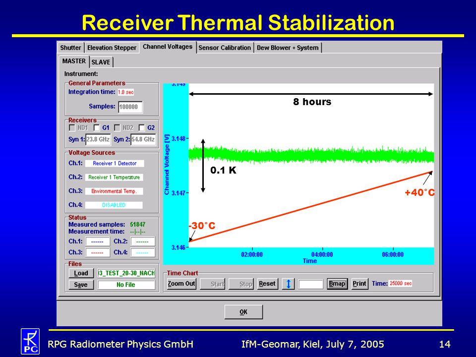 IfM-Geomar, Kiel, July 7, 2005RPG Radiometer Physics GmbH14 Receiver Thermal Stabilization 0.1 K -30°C +40°C 8 hours