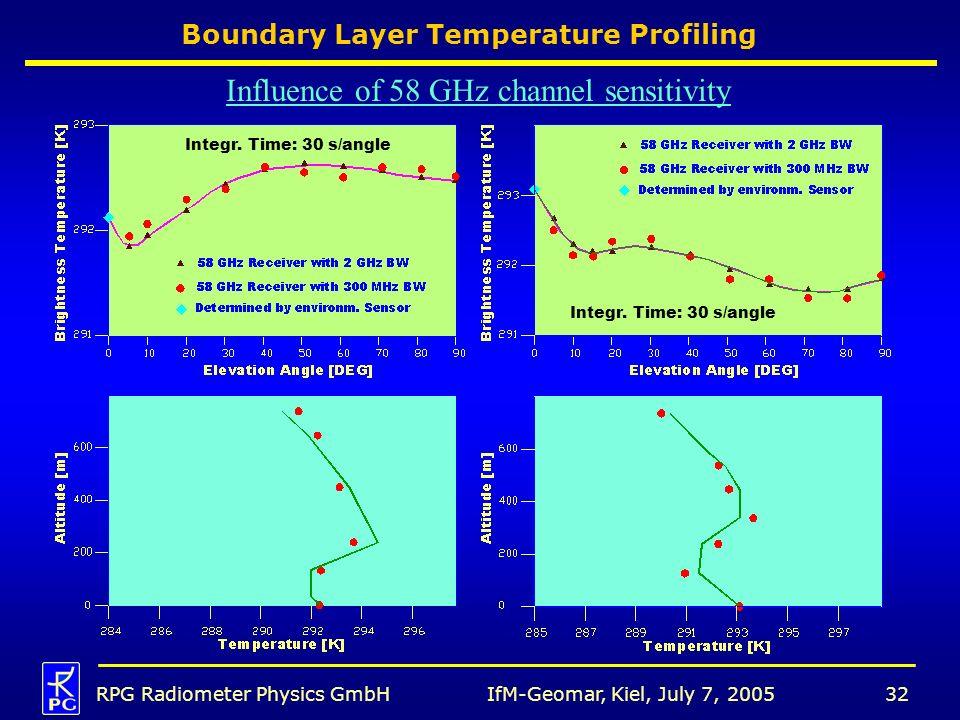 IfM-Geomar, Kiel, July 7, 2005RPG Radiometer Physics GmbH32 Boundary Layer Temperature Profiling Influence of 58 GHz channel sensitivity Integr.