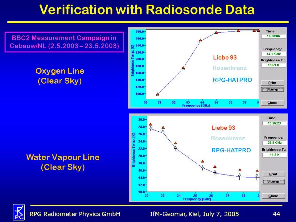 IfM-Geomar, Kiel, July 7, 2005RPG Radiometer Physics GmbH44 Verification with Radiosonde Data BBC2 Measurement Campaign in Cabauw/NL (2.5.2003 – 23.5.2003) Water Vapour Line (Clear Sky) Liebe 93 Rosenkranz RPG-HATPRO Oxygen Line (Clear Sky) Liebe 93 Rosenkranz RPG-HATPRO