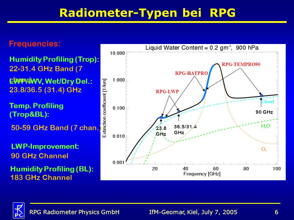 IfM-Geomar, Kiel, July 7, 2005RPG Radiometer Physics GmbH6 Radiometer-Typen bei RPG RPG-LWP RPG-HATPRO RPG-TEMPRO90 23.8 GHz 36.5/31.4 GHz 90 GHz Frequencies: Humidity Profiling (Trop): 22-31.4 GHz Band (7 chan.) LWP/IWV, Wet/Dry Del.: 23.8/36.5 (31.4) GHz Temp.